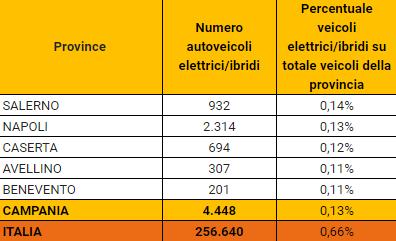auto elettriche regione campania-2